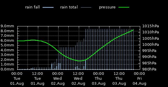 Rainfall & Pressure