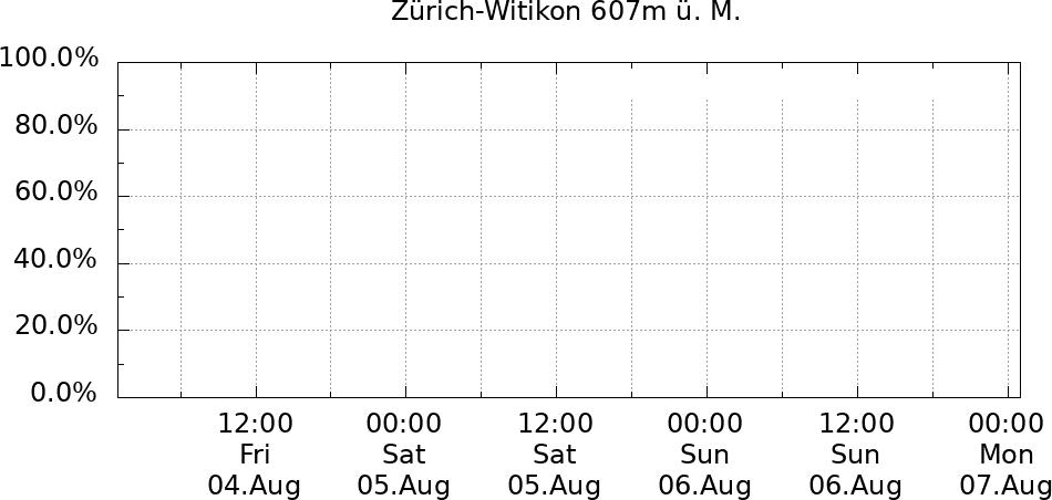 Verlauf Luftfeuchtigkeit Zürich-Witikon