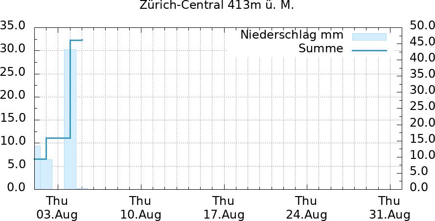 Niederschlagsverlauf Monat Zürich-Central