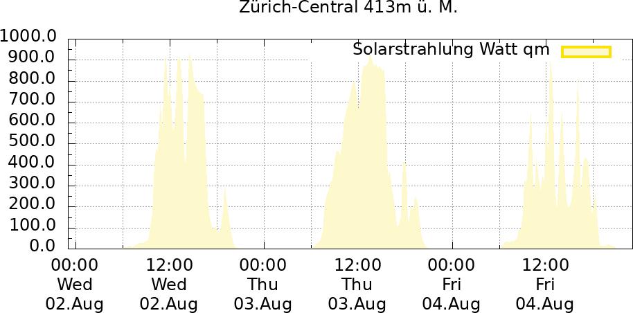 Solarstrahlung 72 Std. Zürich-Central