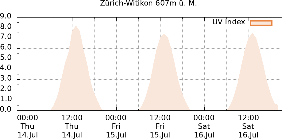 UV-Index Zürich-Witikon