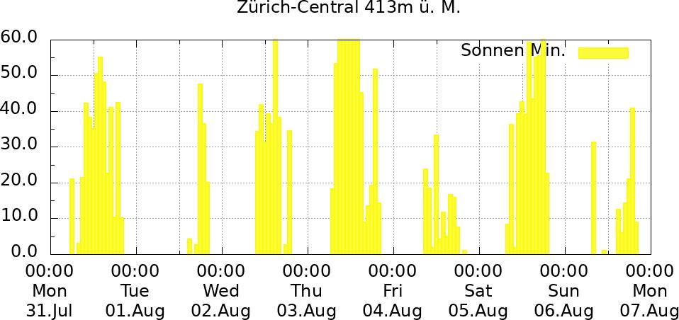 Sonnenverlauf 1 Woche Zürich-Central