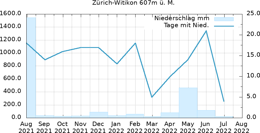 Niederschlagsverlauf 12 Monate mit Regentagen