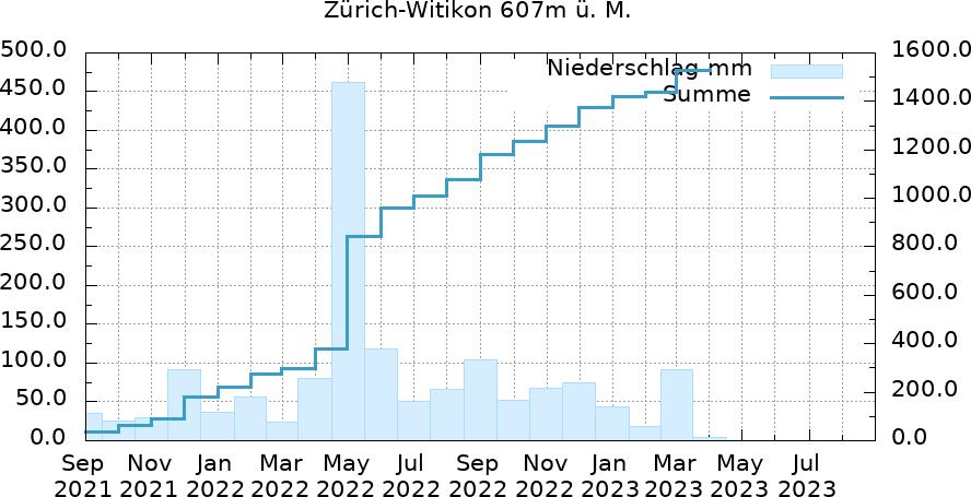 Niederschlagsverlauf 24 Monate Zürich-Witikon