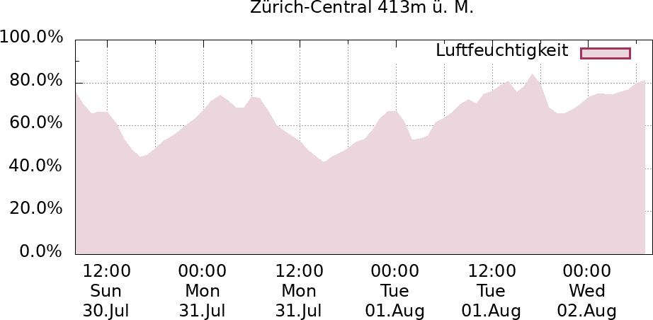 Verlauf Luftfeuchtigkeit Zürich-Central