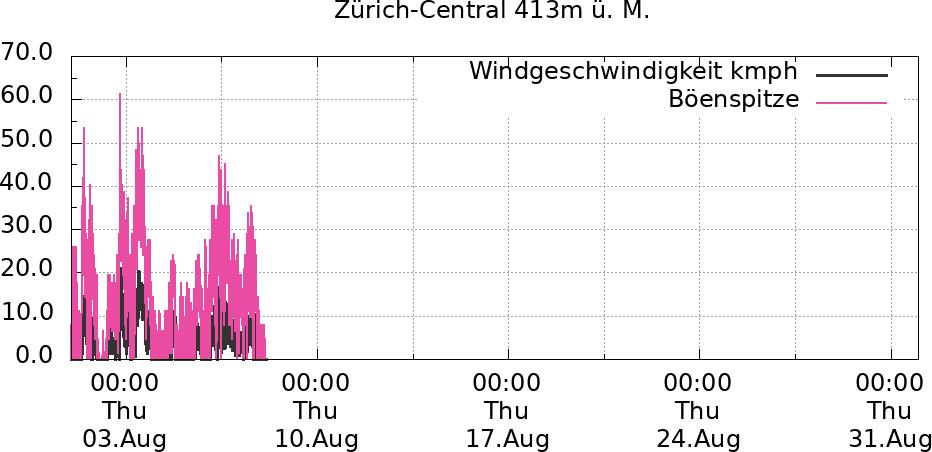 Windverlauf 1 Monat Zürich-Central