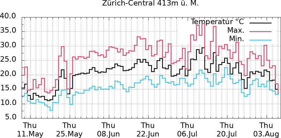 Temperaturverlauf Zürich-Central letzte 3 Monate