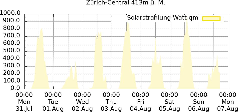Solarstrahlung 1 Woche Zürich-Central