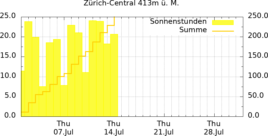 Sonne Monat Zürich-Central