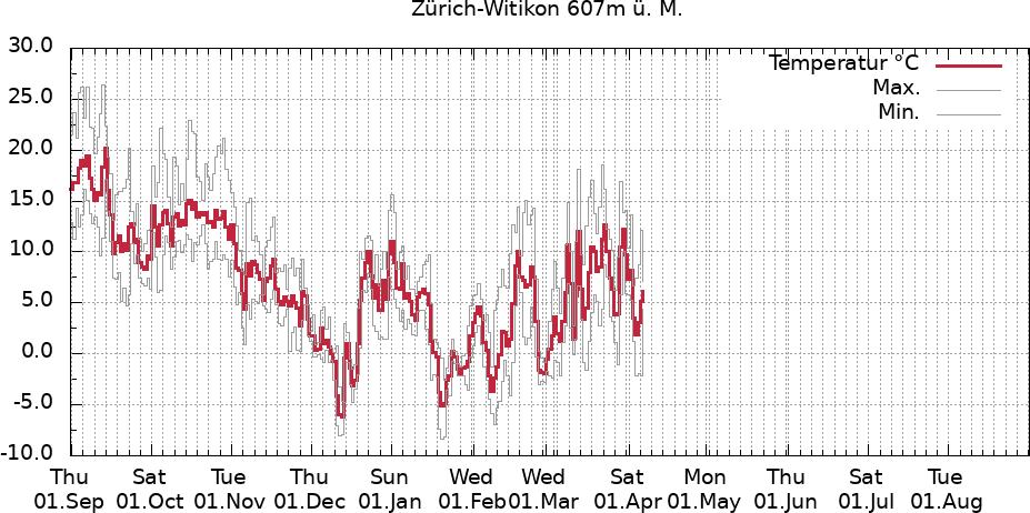 Temperaturverlauf Zürich-Witikon 12 Monate