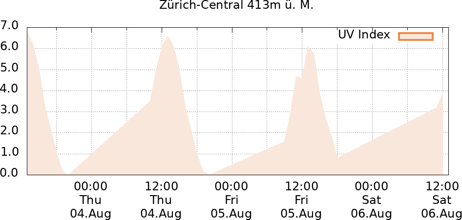 UV-Index Zürich-Central