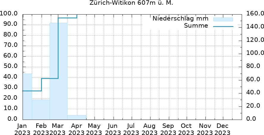 Niederschlagsverlauf aktuelles Jahr