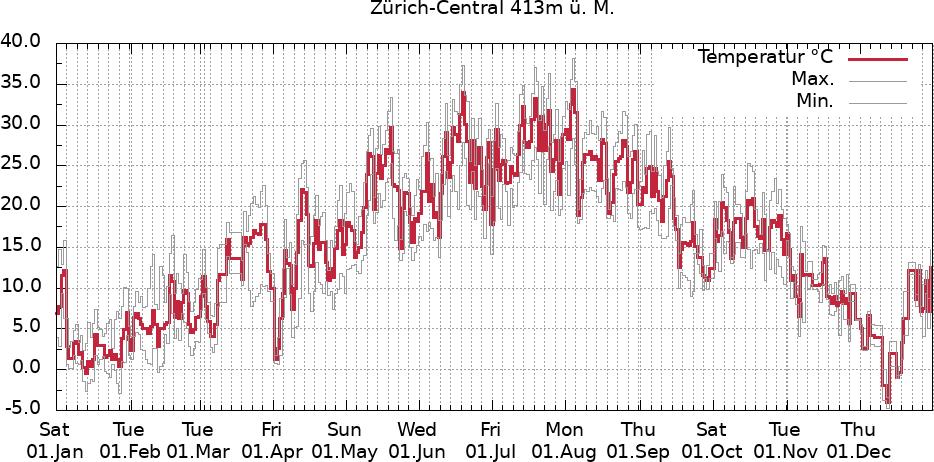 Temperaturverlauf Zürich-Central Vorjahr