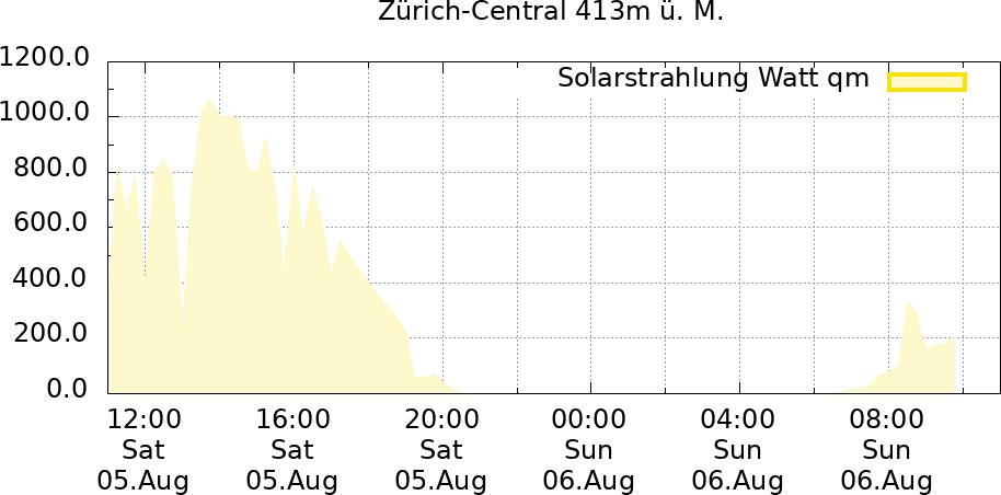 Solarstrahlung 24 Std Zürich-Central