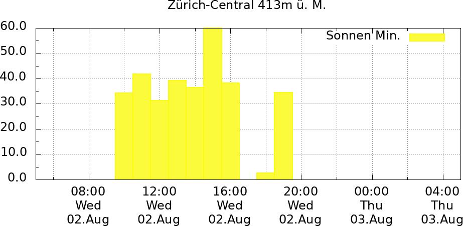 Sonnenverlauf Zürich-Central 24 Std.