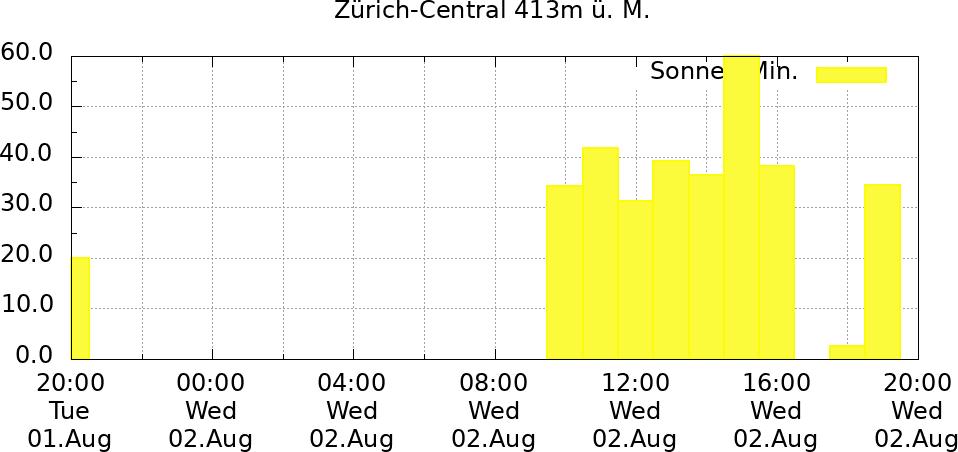 Sonne 24 Std. Zürich-Central