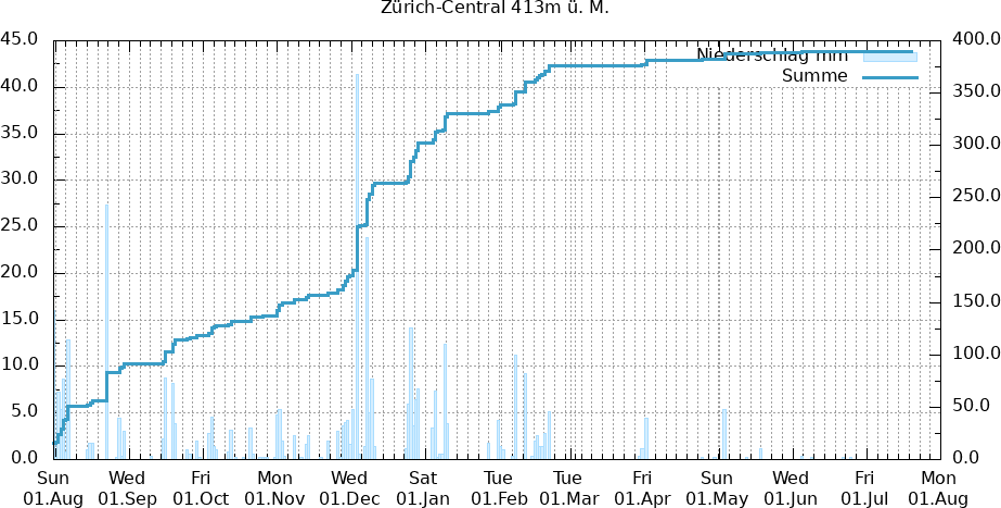 täglicher Niederschlagsverlauf 12 Monate Zürich-Central