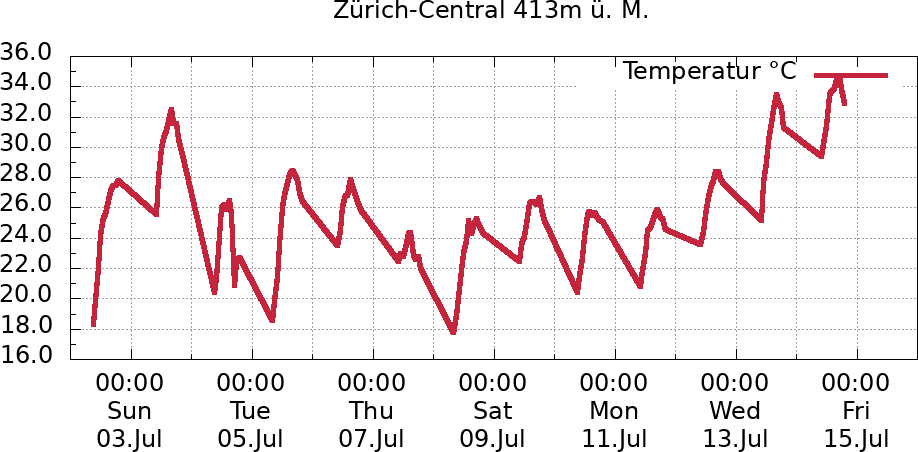 Temperaturverlauf 2 Wochen Zürich-Central
