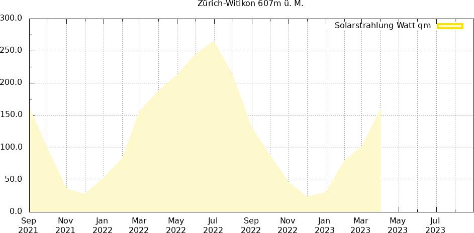 Solarstrahlung 24 Monate Zürich-Witikon
