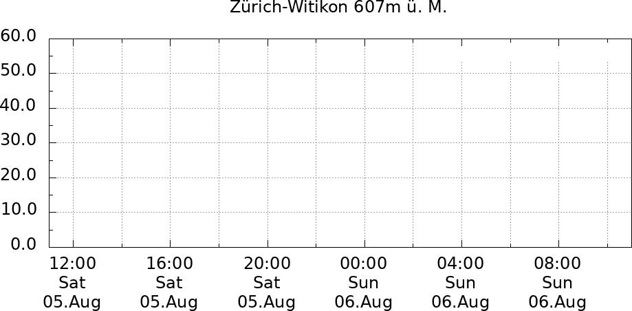 Sonnenverlauf Zürich-Witikon 24 Std.