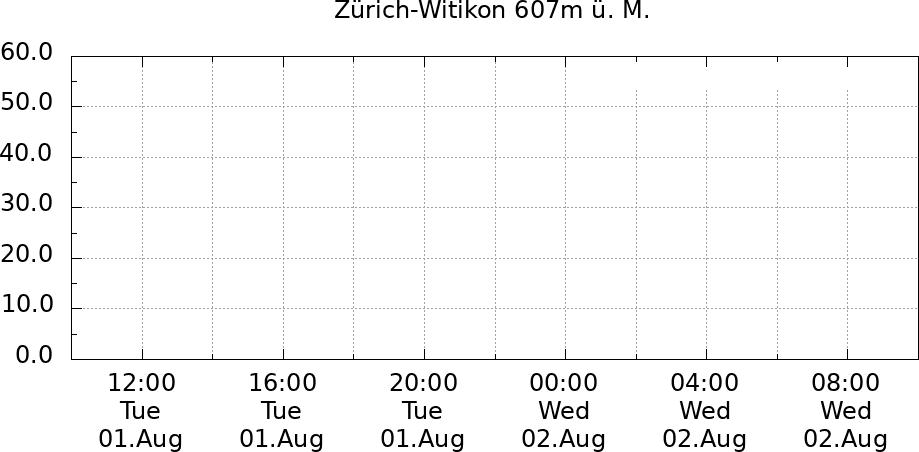 Sonne 24 Std. Zürich-Witikon