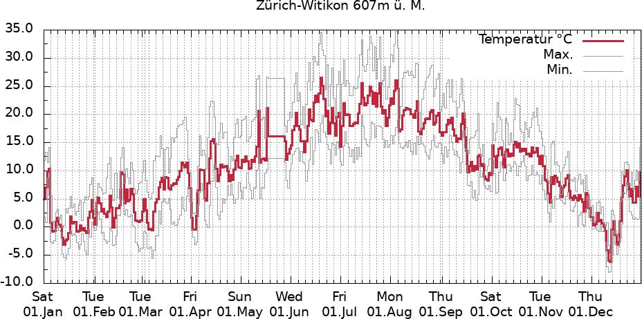 Temperaturverlauf Zürich-Witikon Vorjahr