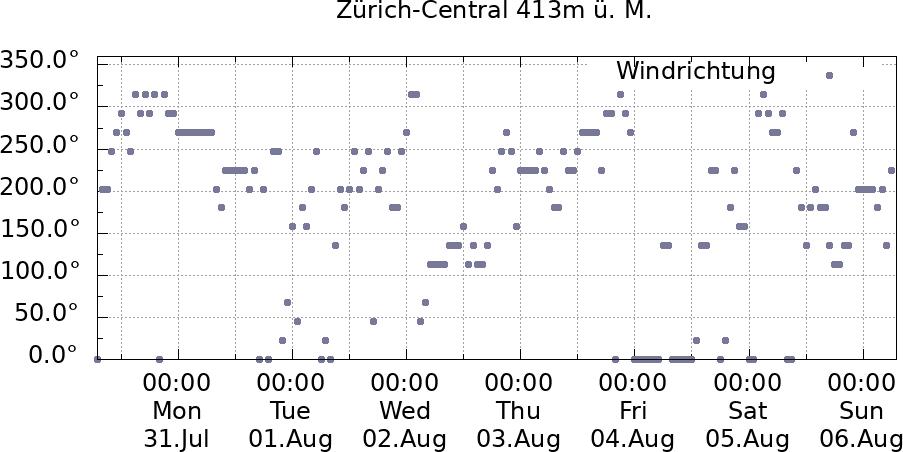 Windrichtung Zürich-Central