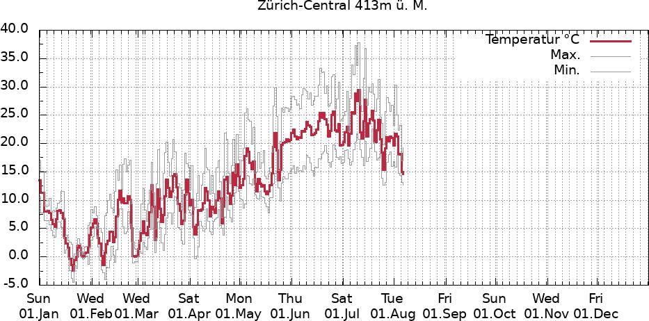 Temperaturverlauf Zürich-Central aktuelles Jahr