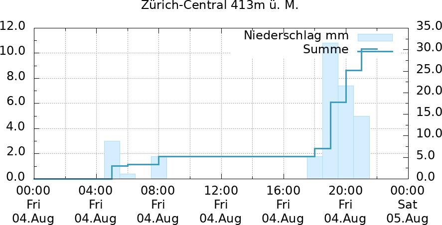 Niederschlagssummen 24 Stunden in Zürich (Central)