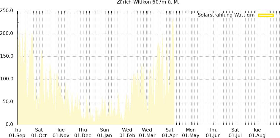 Solarstrahlung letzte 12 Monate Zürich-Witikon