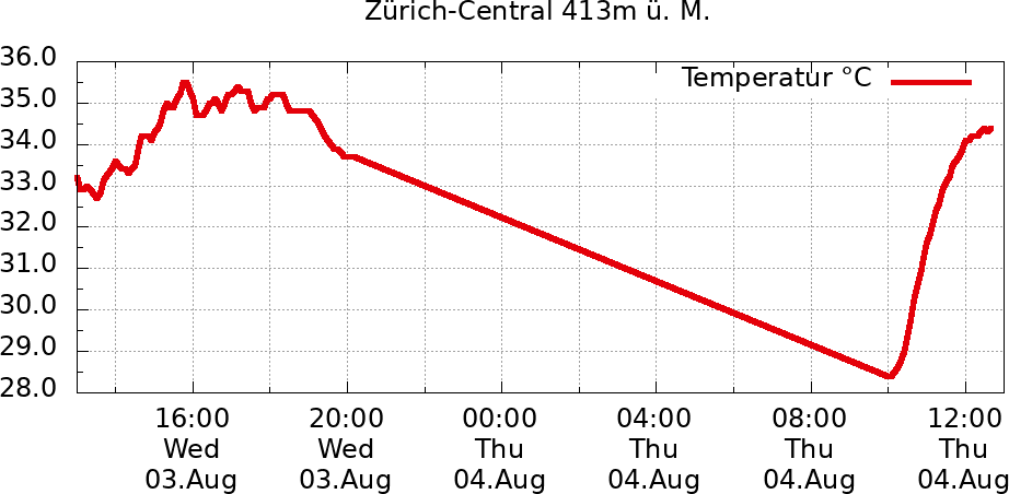 Temperatur 24 Std. Zürich-Central