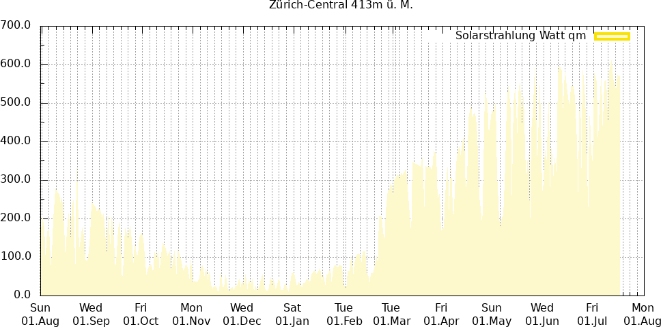 Solarstrahlung letzte 12 Monate Zürich-Central
