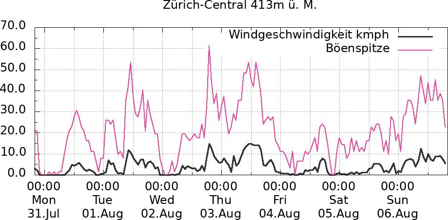 Windverlauf 7 Tage Zürich-Central