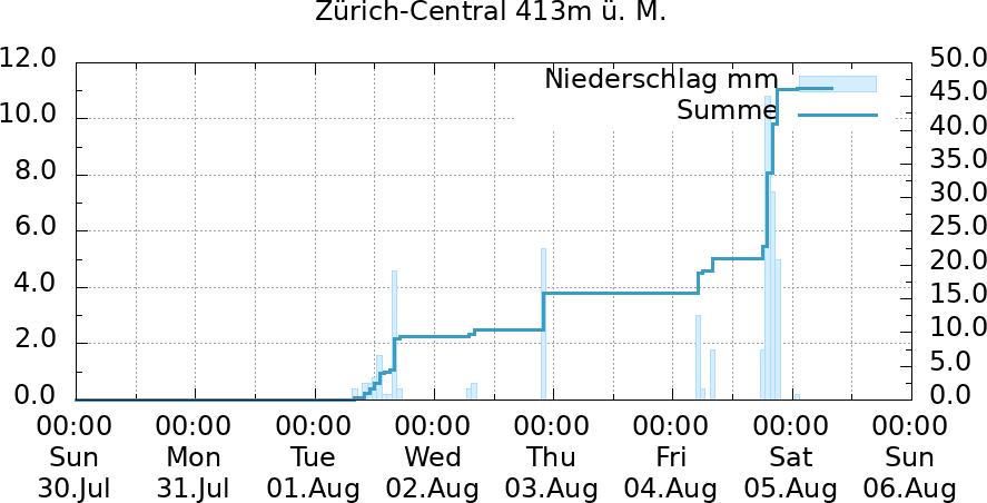 Niederschlagsverlauf Zürich-Central 7 Tage
