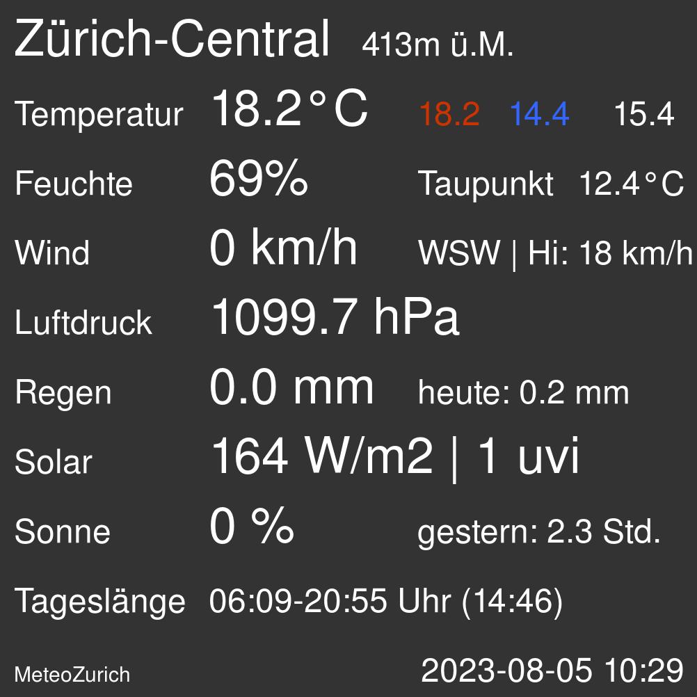 Übersicht aktuelles Wetter Zürich-Central