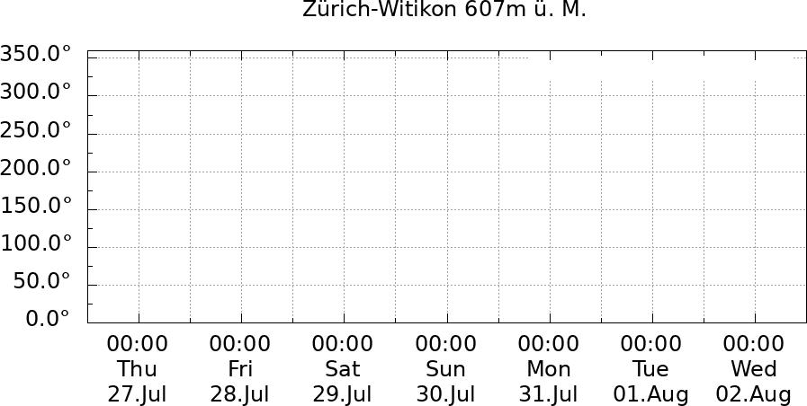 Windrichtung Zürich-Witikon