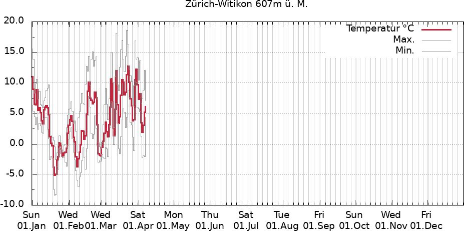 Temperaturverlauf Zürich-Witikon aktuelles Jahr