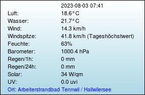Temperaturen und Wetter am Hallwilersee